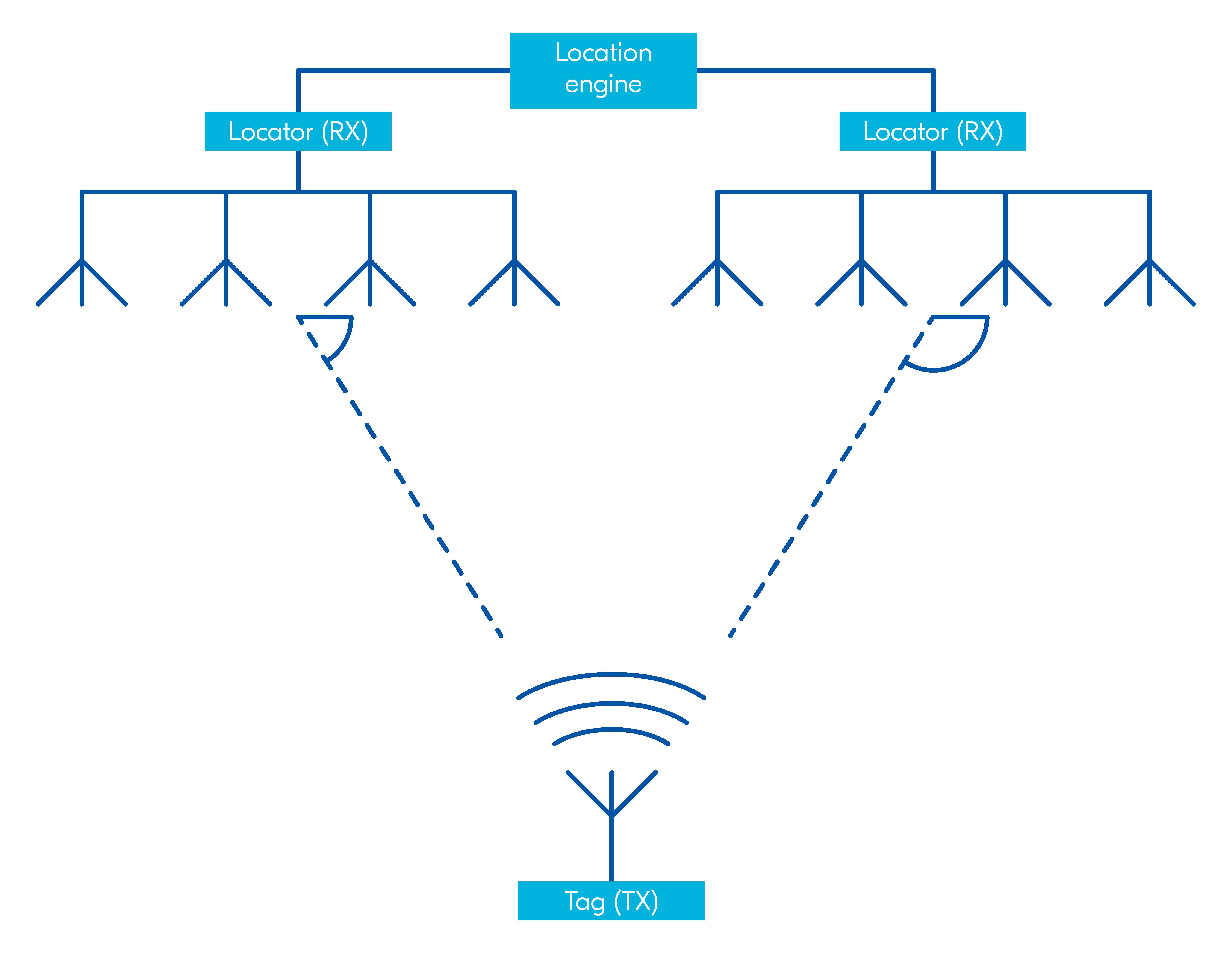 Asset Tracker System