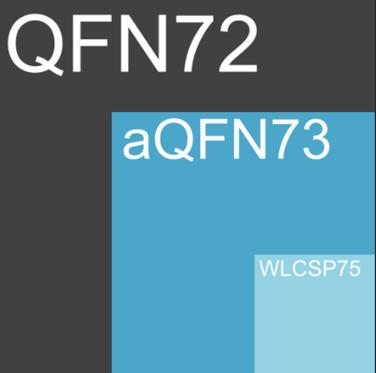 QFN, aQFN WLCSP size comparison
