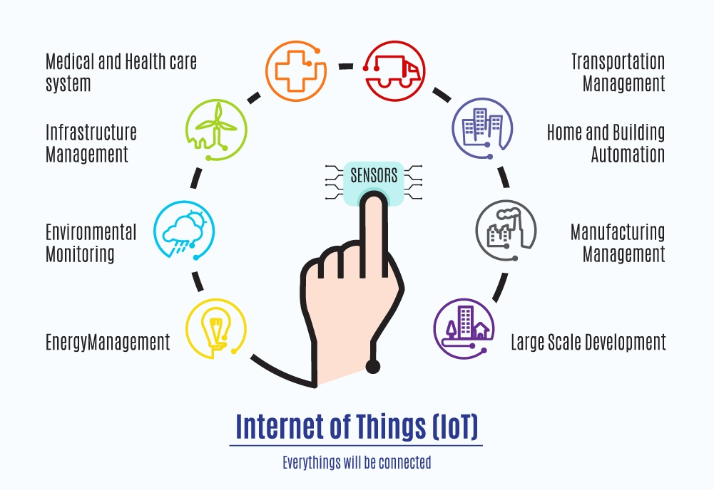 IoT_everything-around-finger_265819952.jpg