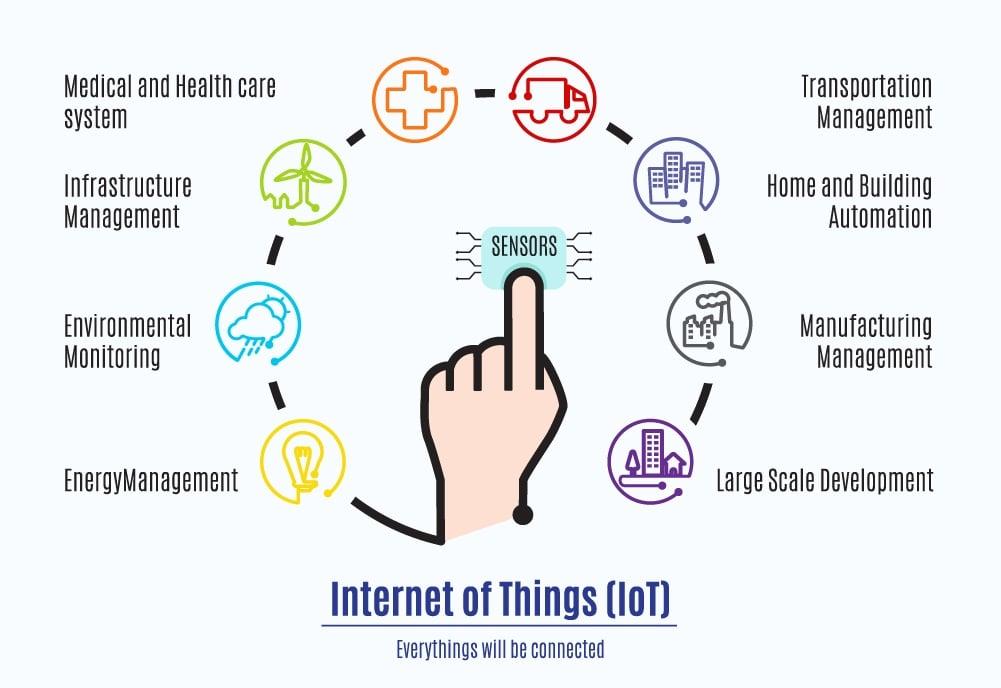 IoT_everything-around-finger_265819952.jpg