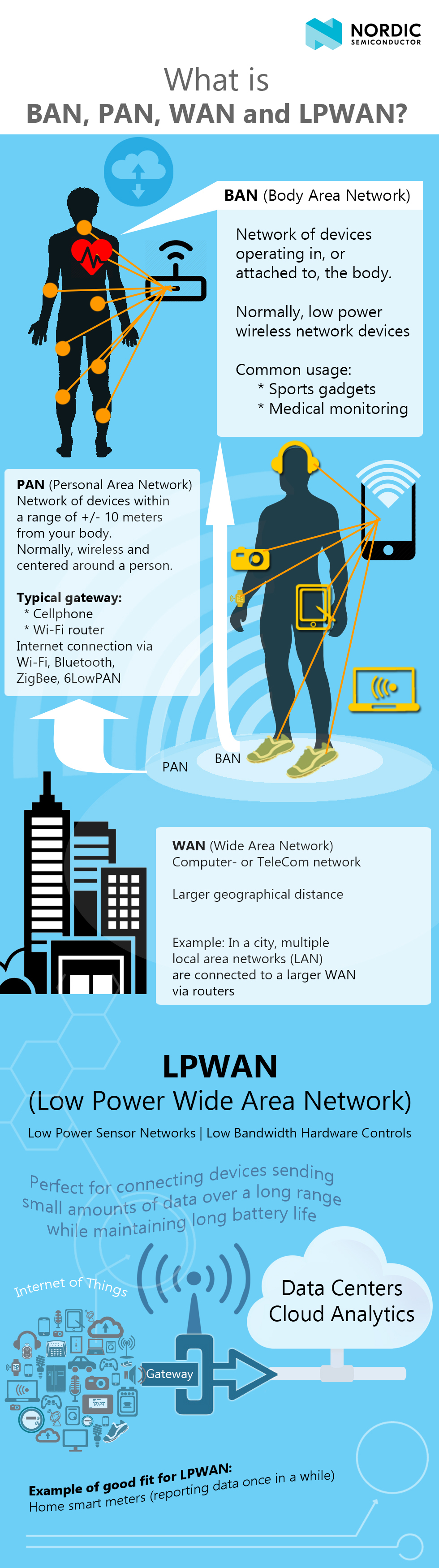 011-What-is-PAN,-BAN,-WAN-and-LPWAN-types-of-area-networks