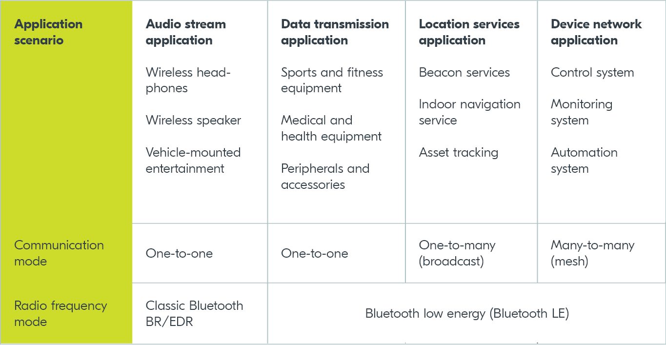 Bluetooth comparison table