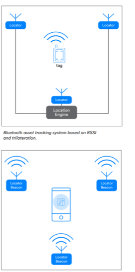 bluetooth-asset-tracking