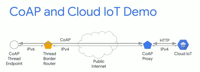 coap-cloud-iot-demo