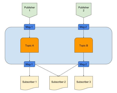 Publish & Subscribe (Pub/Sub) system