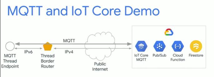 mqtt-iot-core