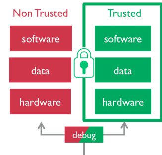 trusted-non-trusted-zones