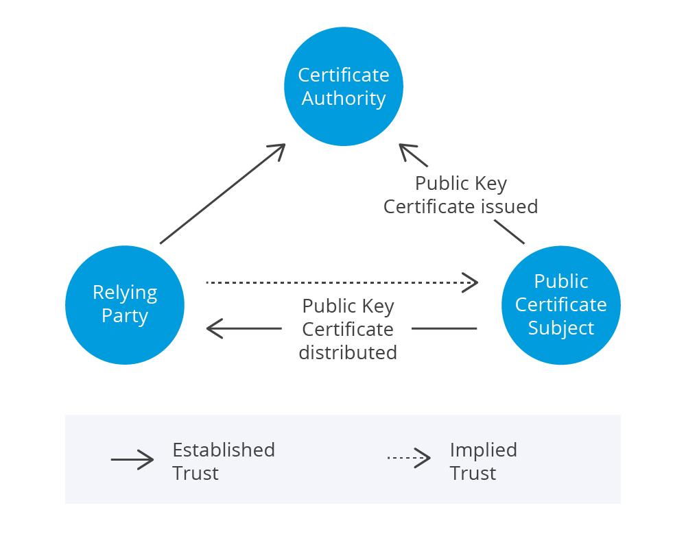 Authentication Model 1
