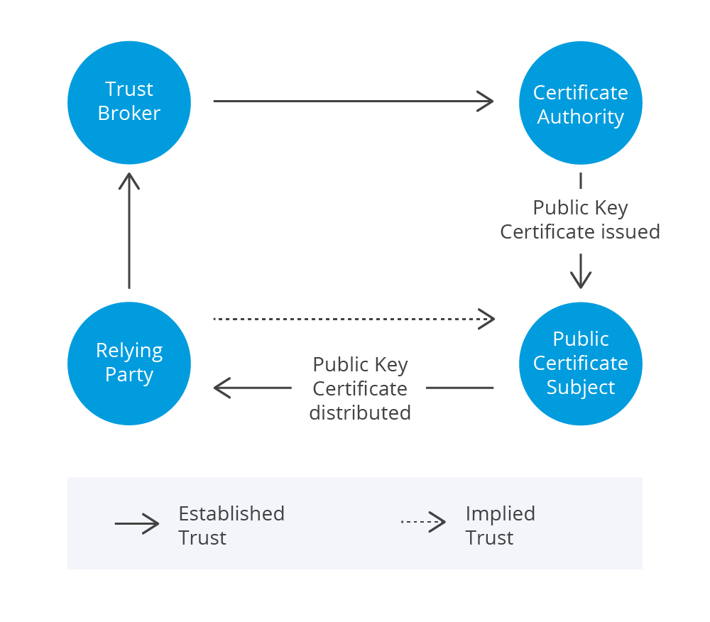 Authentication Model 2