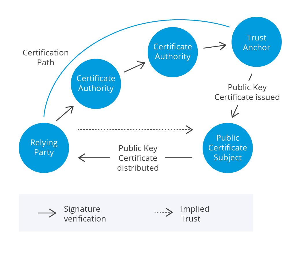 Authentication Model 3