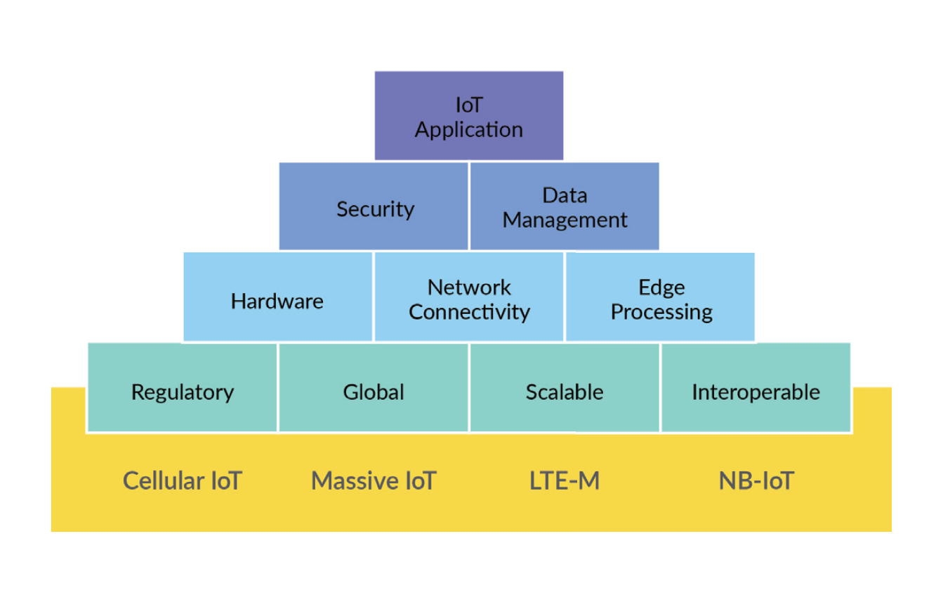 iot-solution-components