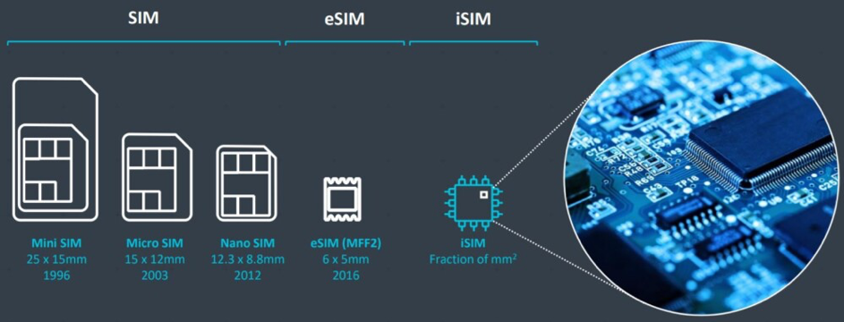 The Difference Between SIM, eSIM & iSIM