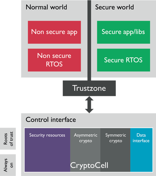 Why TrustZone Matters for IoT