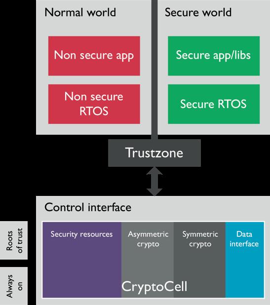 trustzone-cryptocell